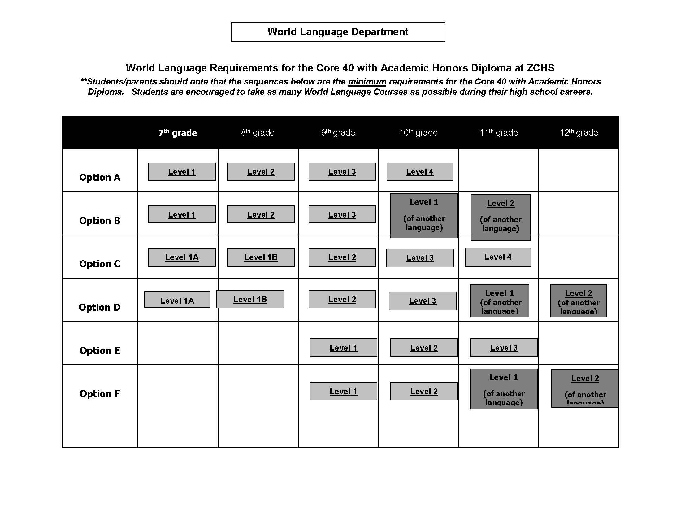 World Languages Courses World Languages Courses Zionsville - World language curriculum